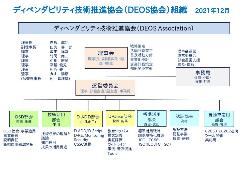 組織図 コンソーシアムの案内 deos