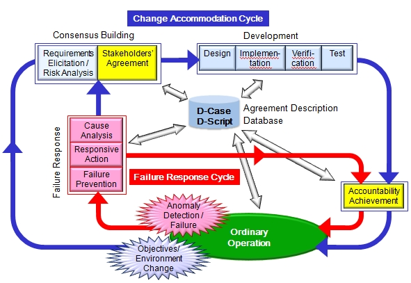 deos process technology of deos deos